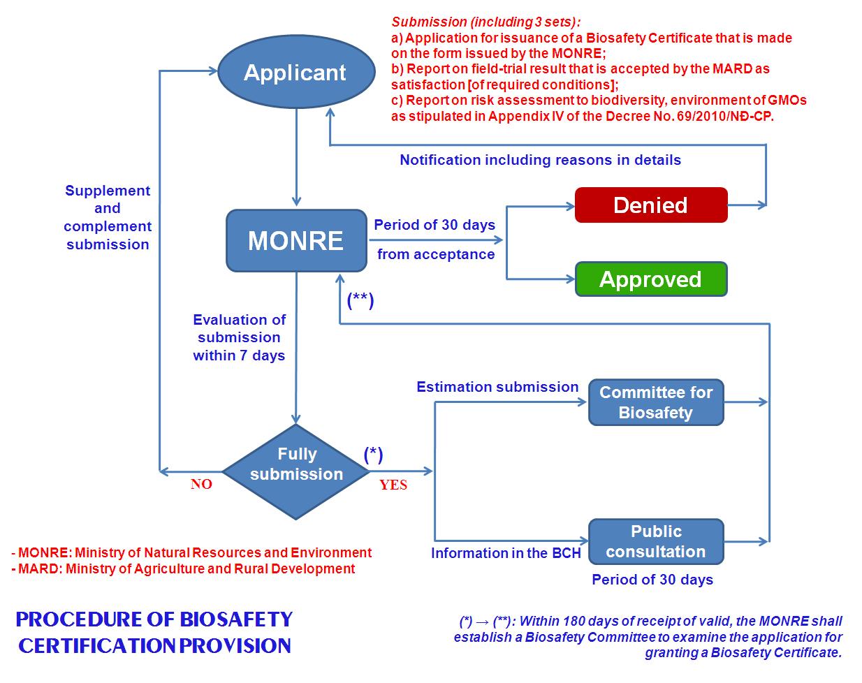 biosafety1